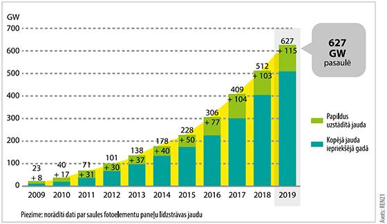 Vai saules enerģijai ir nākotne? 2