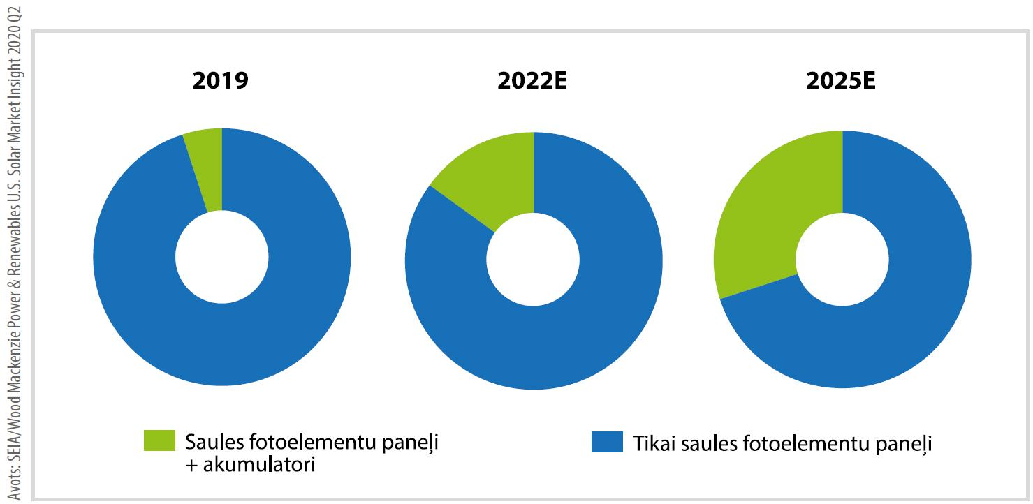 Vai saules enerģijai ir nākotne? 7
